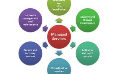 Managed Services – Businesses answer to IT Support and IT Services