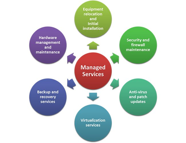 Managed IT Services : Breaking IT Down